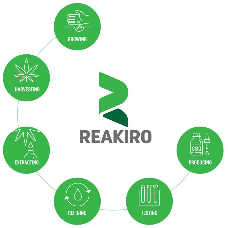 Reakiro cbd process manufacture